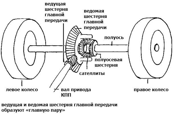 Полный привод (4х4) на минитракторе