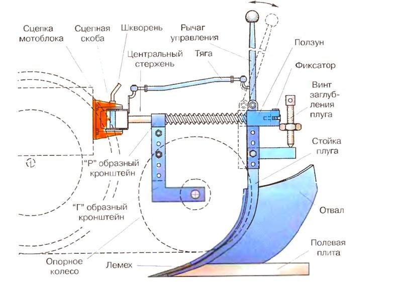 схема навесного плуга для мотоблока