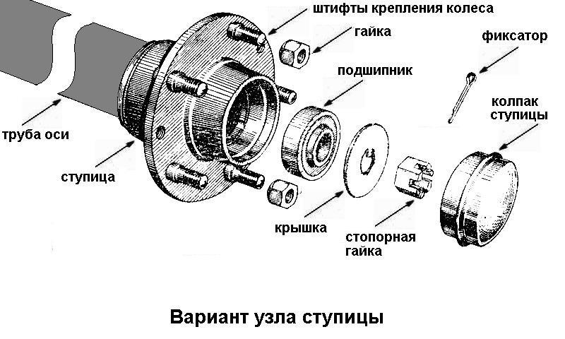 Схема установки колес для прицепа мотоблока