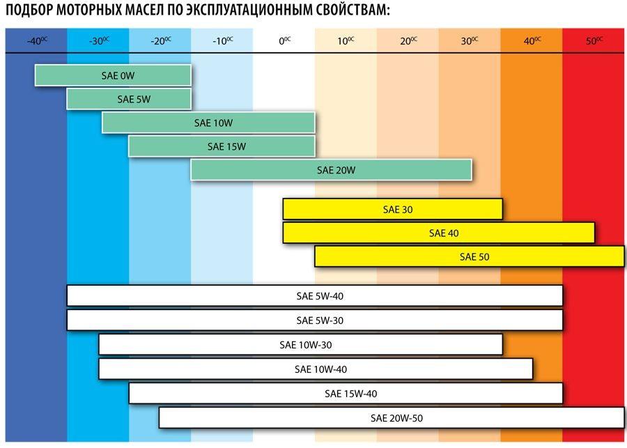 классификация масел SAE