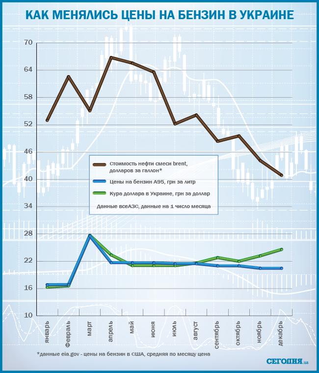 график изменения цен на бензин