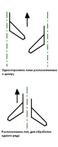 Расположение прополочных лап